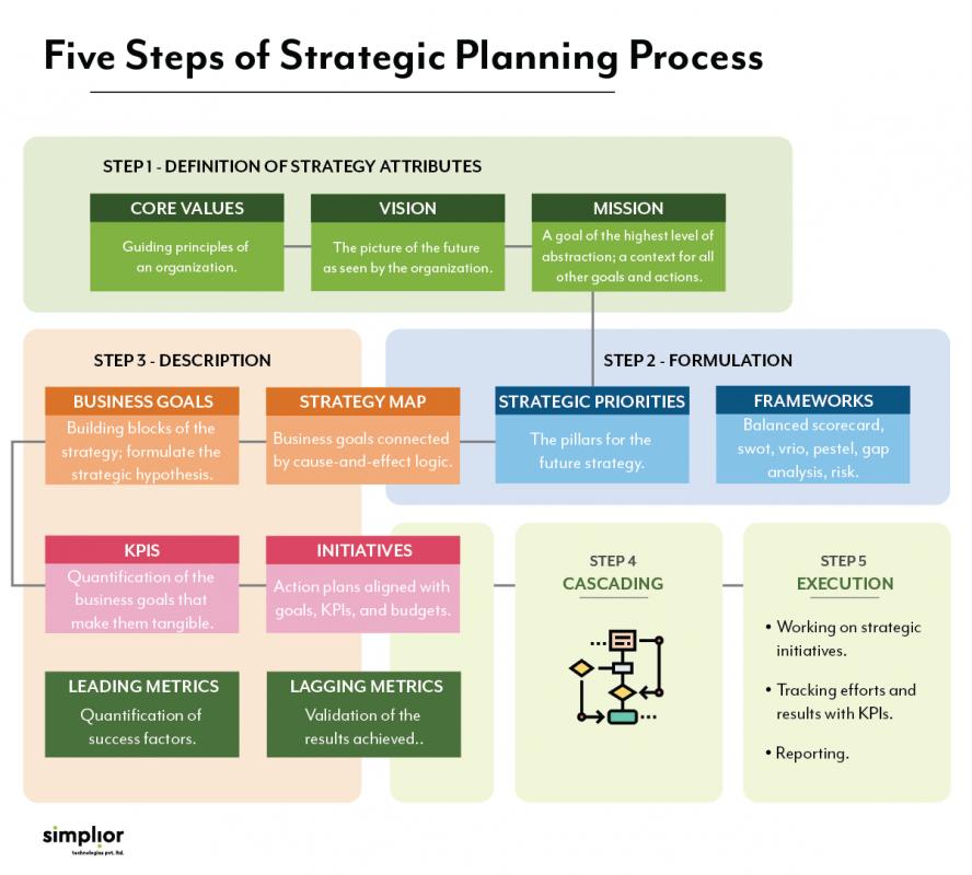 5 Steps of strategic planning process - Simplior Technologies