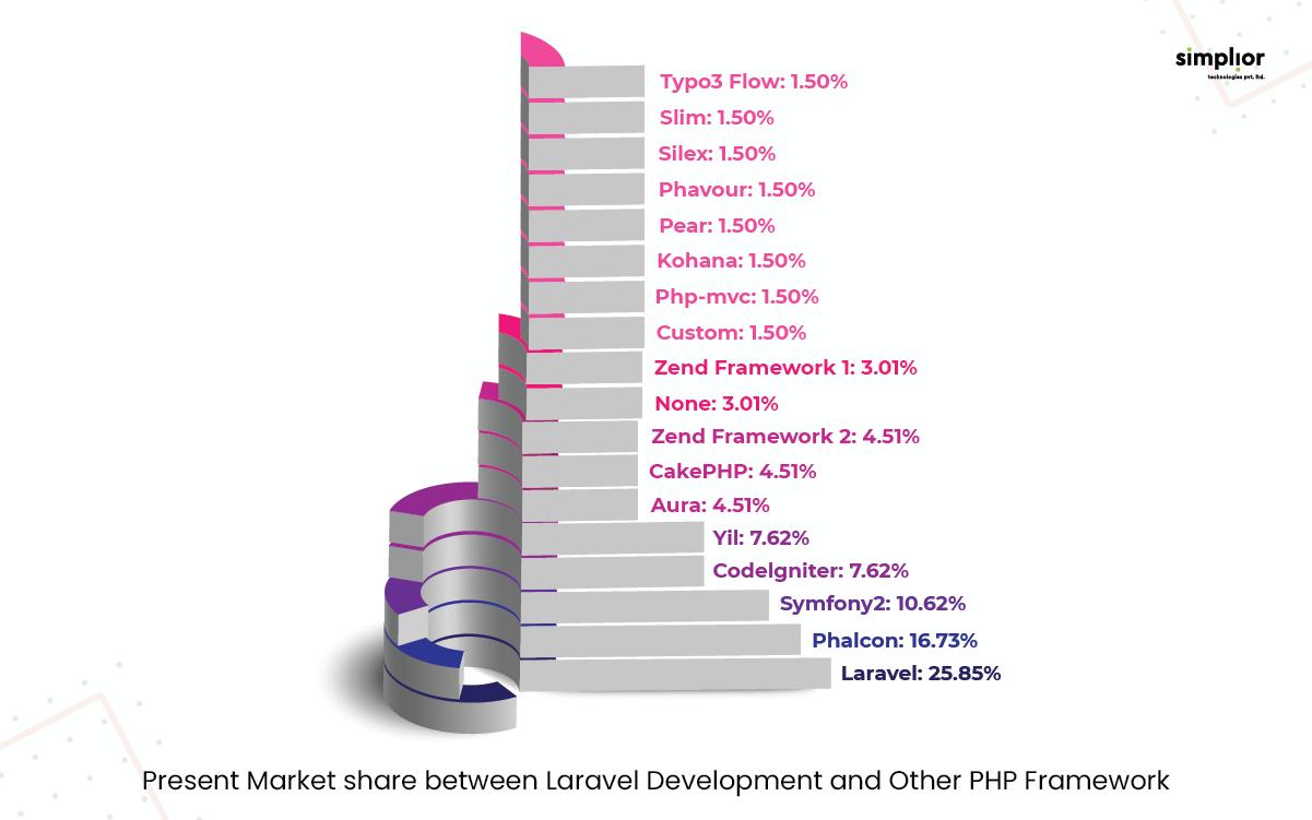 Market share between Laravel and Other PHP Framework