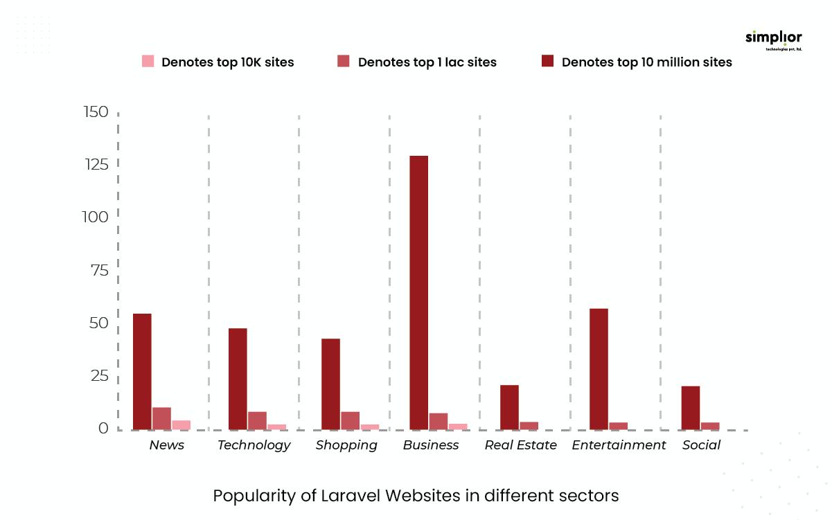 Popularity of Laravel Websites in different sectors