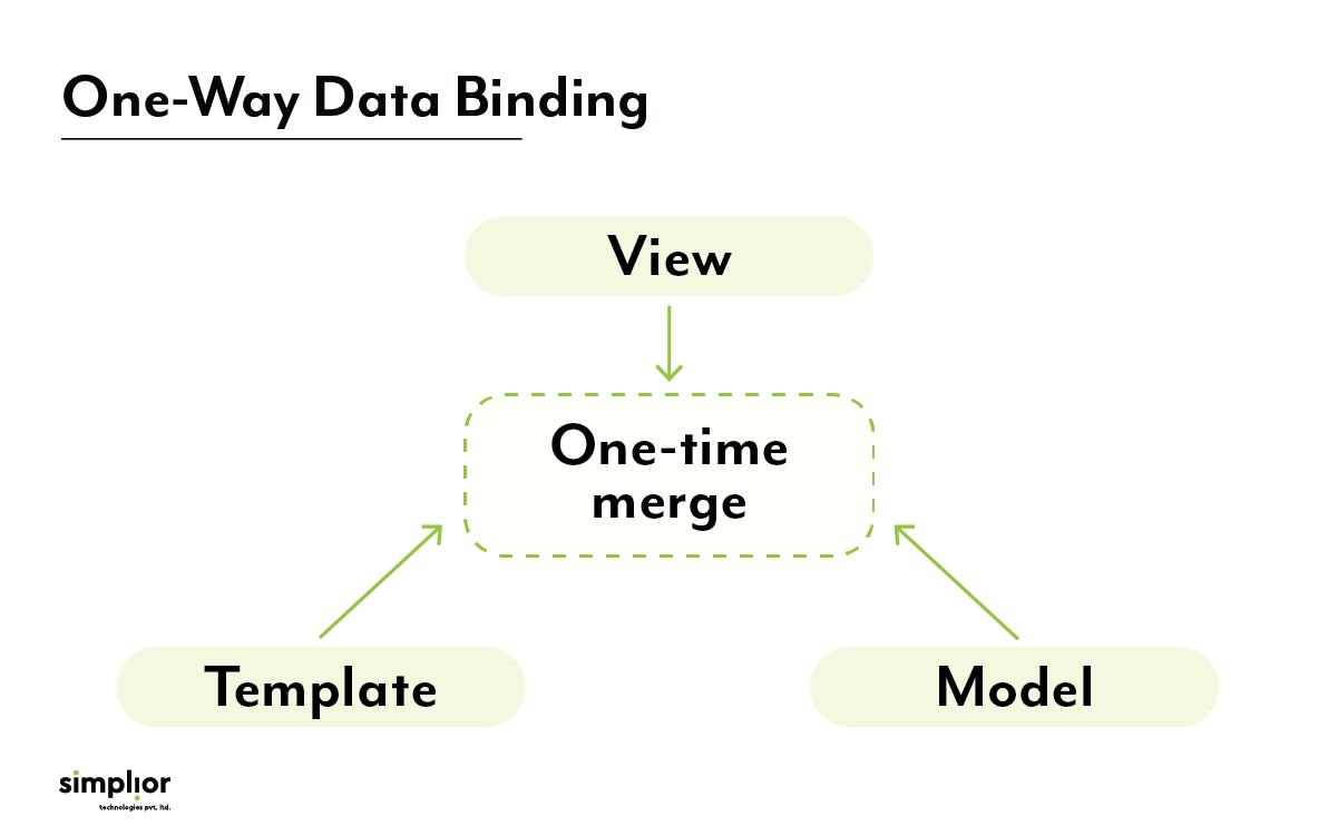 One-way Data Binding - Simplior Technologies