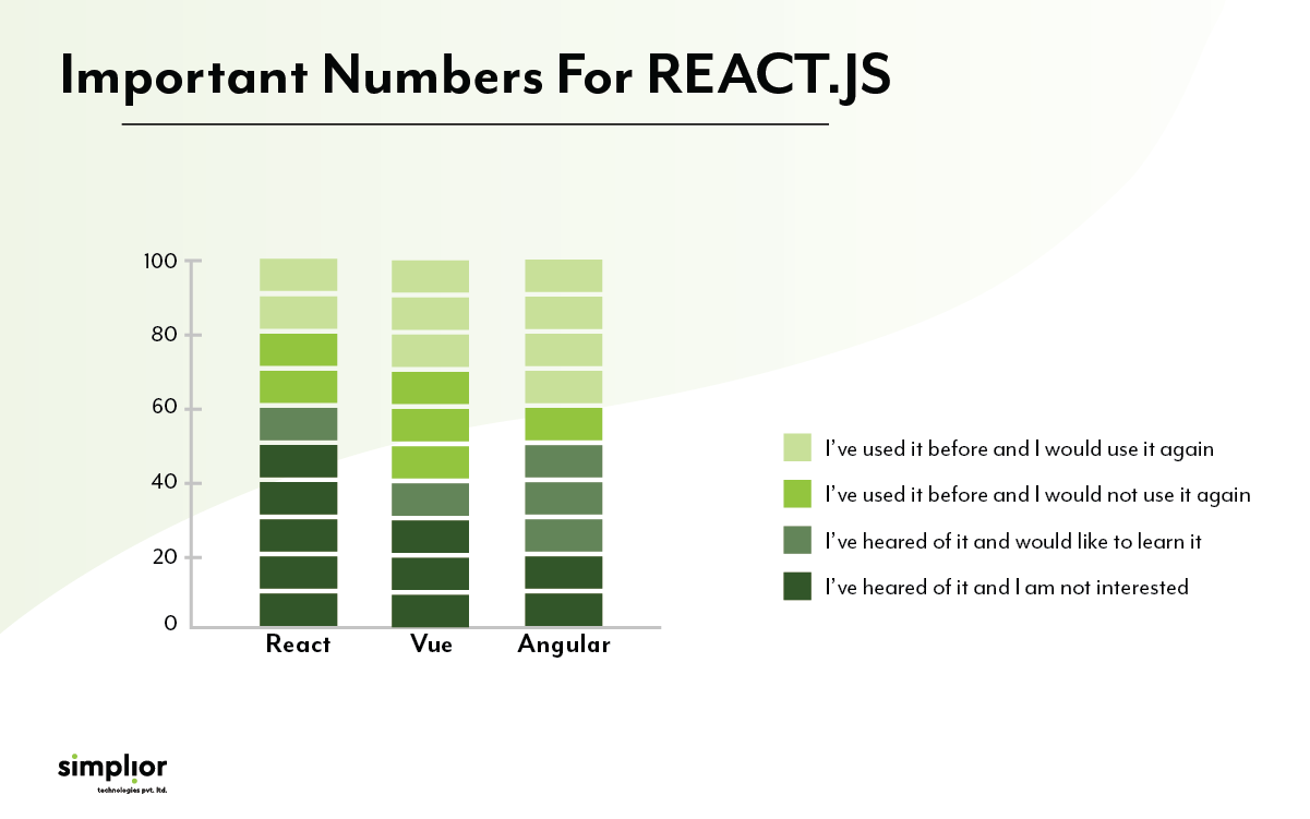 Statistical Representation of React JS in 2021 - Simplior Technologies