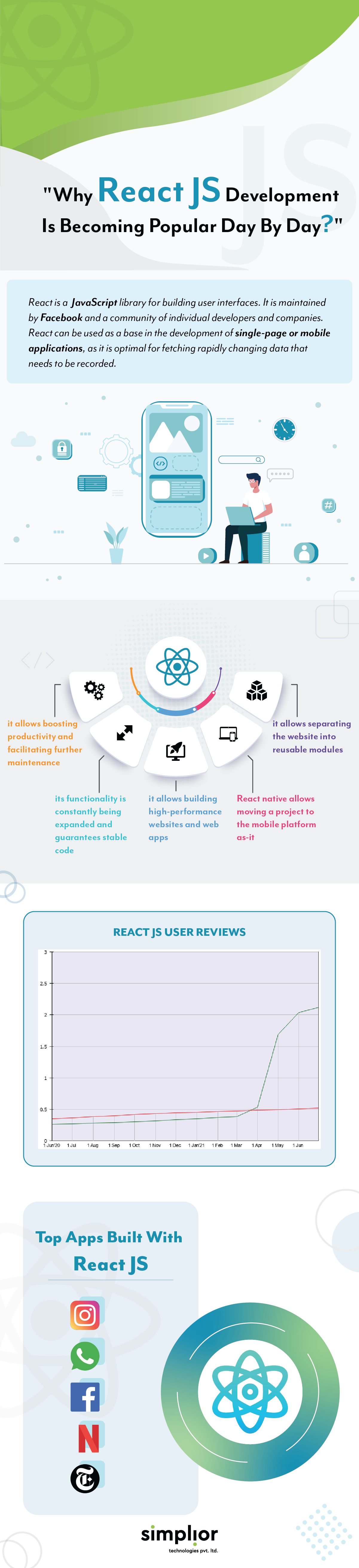 Why ReactJS Development Is Becoming Popular Day By Day - Infographic - Simplior Technologies